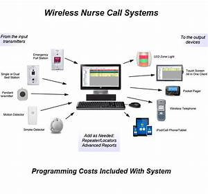 Wireless Nurse Call  Nurse Call Systems  Patient Wander