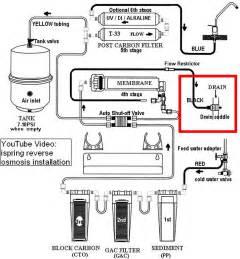 kitchen faucet water purifier prepping 101 water storage purification filtration winter gunsamerica digest