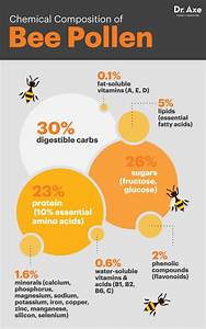 Bee Pollen Granules Nutrition Facts