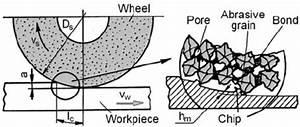 Mechanism Of Grinding Process