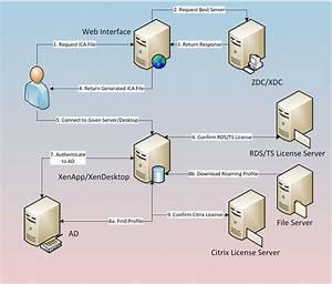 Citrix  Logon Optimization