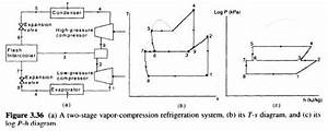 Multistage Refrigeration Systems
