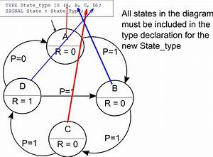 Implementing A Finite State Machine In Vhdl