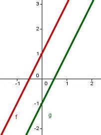 Geraden Schnittpunkt Berechnen : schnittpunkt zweier funktionen mathe artikel ~ Themetempest.com Abrechnung