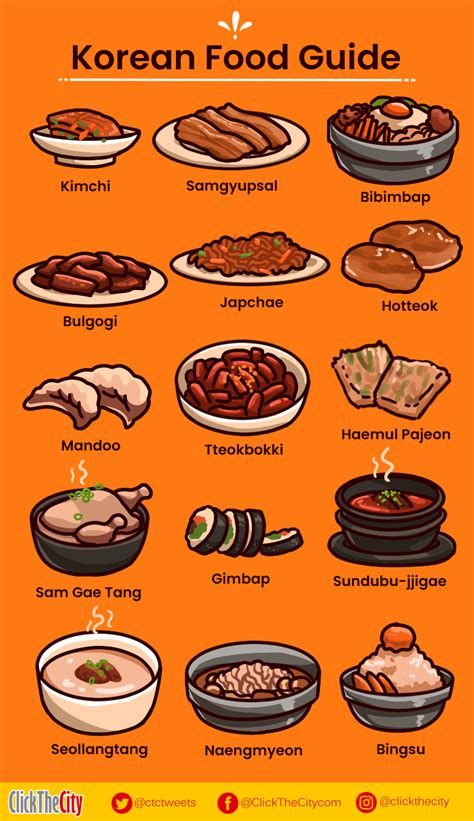 korean dishes guide food popular infographic clickthecity handy culture metro manila taste having experience without
