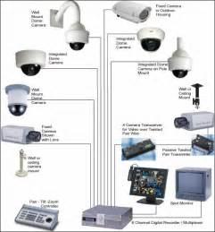 interior home surveillance cameras getstealth home security alarm systems security cameras in chicago