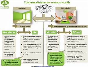 comment declarer aux impots une location meublee la With comment declarer une location meublee