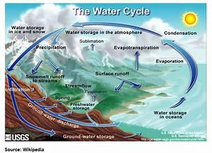 Global Fresh Water Crisis, Peak Water :: The Market Oracle