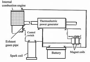 Thermoelectric Power Generation Using Waste