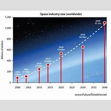 2038 Future Timeline  Timeline  Technology Singularity