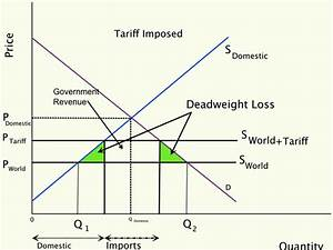 Using an Appropriate diagram, explain who gains and who ...
