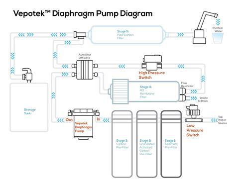 munro pump wiring diagram