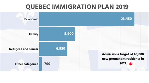 Quebec Immigration Plan 2019
