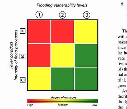 Risk Matrix Exposed Identify Classes Areas Different