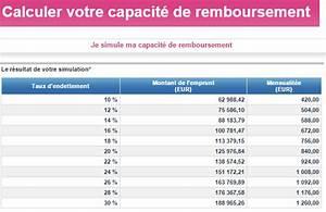 Pret Relais Credit Agricole : pr t immobilier cr dit mutuel modulimmo ptz ~ Gottalentnigeria.com Avis de Voitures