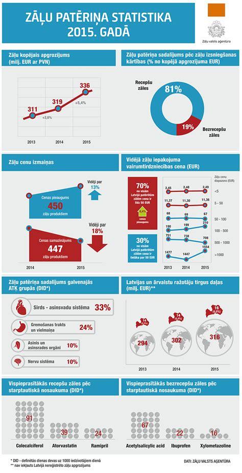 Pērn Latvijā visvairāk pārdotas zāles sirds un asinsvadu ...