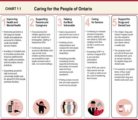 chapter   plan  care ontarioca
