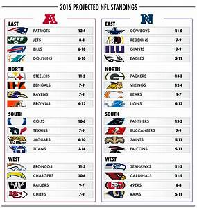 USA Today predicted the score of all 267 NFL games next ...