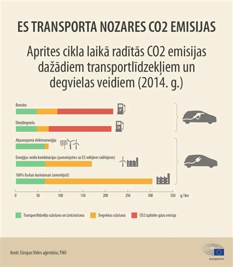 Automašīnu radītās CO2 emisijas: skaitļi un fakti (infografika) | Aktuāli | Eiropas Parlaments