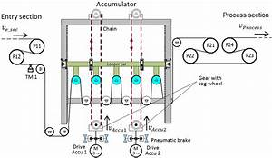 Layout And Position Of The Web Accumulator In The