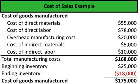 what is cost of sales definition meaning exle