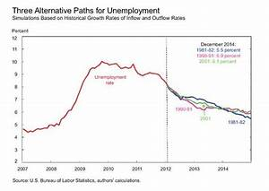 N.Y. Fed: Unemployment Could Drop to 6% Next Year ...