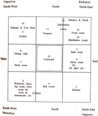vastu house plans central courtyard google search farmhouse layout