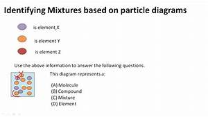Identifying Mixtures Based On Particle Diagrams