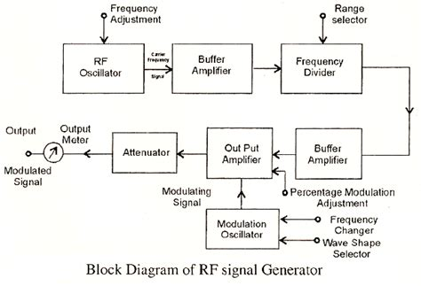 Diagram Of Signal by Electrical Topics Construction And Working Of Radio