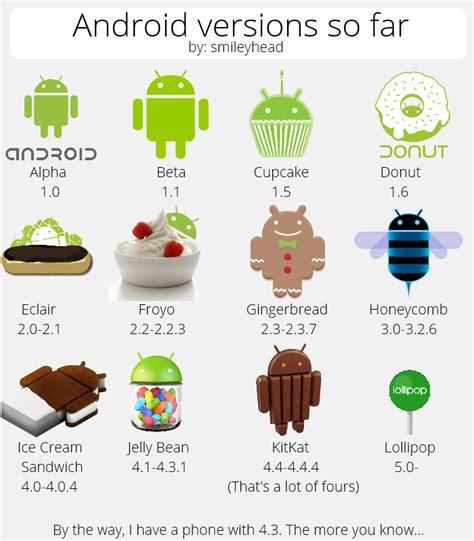 versions of android android versions so far by szijlev on deviantart
