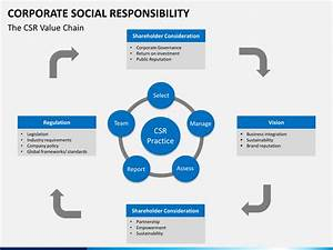 corporate social responsibility powerpoint template With corporate social responsibility policy template