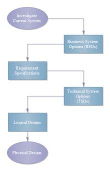 business distribution flowchart  business distribution flowchart templates