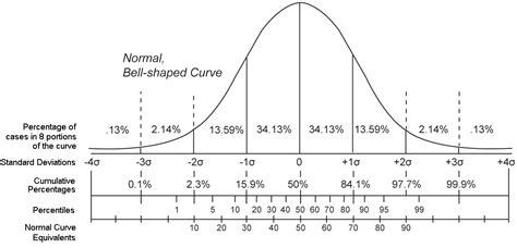 how to calculate percentile 家园