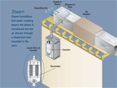 using your duct system as a whole house fan whole home humidifier solutions