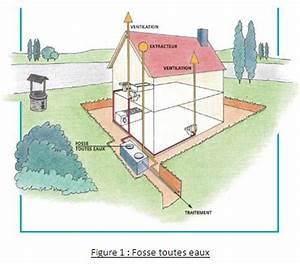 Aération Fosse Septique : desription et fonctionnement d 39 une fosse toutes eaux fte ~ Premium-room.com Idées de Décoration