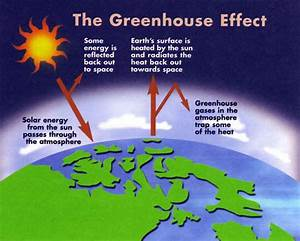 Greenhouse Effect  Lesson 0184