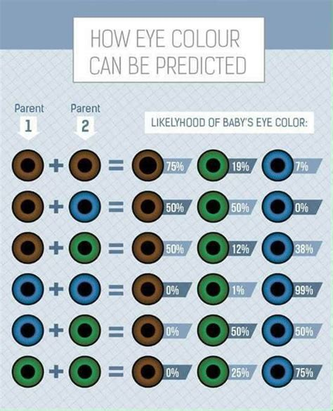 percentage of eye colors pin by iesha rivera on and to be