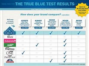 blue buffalo dog food comparison foodfashco With dog food comparison chart