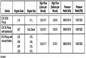 Psc High Performance Power Steering Pump Vs Lmm Pump
