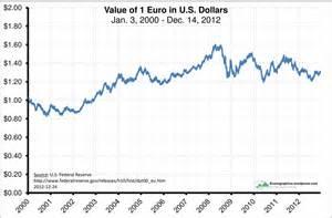 Euro Dollar Exchange Rate