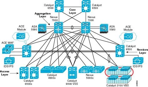 cisco safe reference guide intranet data center design