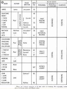 Chronological Order Of Old Testament Books Chart Chronological Order Of Writing Of The New Testament Books