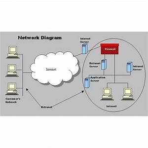 L2 - Intranets And The World Wide Web