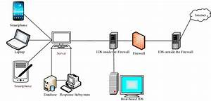 Intrusion Detection System Architecture  37