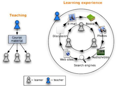 ms nettles unit  practice  teacher centered learning