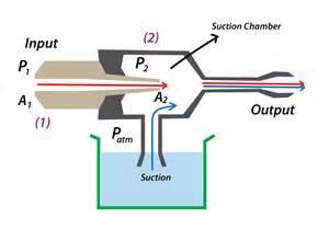 Venturi Effect Bernoulli Principle