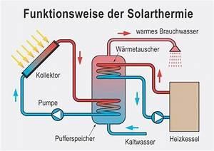 Solarthermie Selber Bauen : wie funktioniert eine solaranlage effizienzhaus online ~ Whattoseeinmadrid.com Haus und Dekorationen