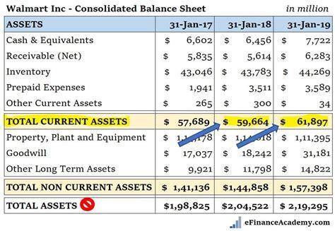walmart current assets