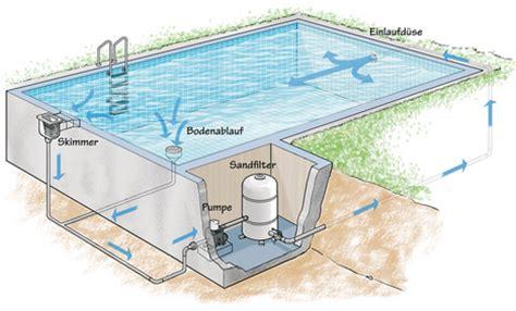 pool mit filteranlage pool im garten reinigung desinfektion filteranlage