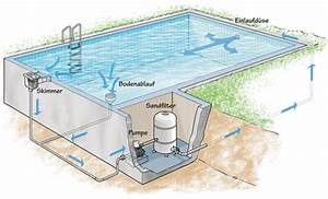 Pool Mit Aufbau : pool im garten reinigung desinfektion filteranlage ~ Sanjose-hotels-ca.com Haus und Dekorationen
